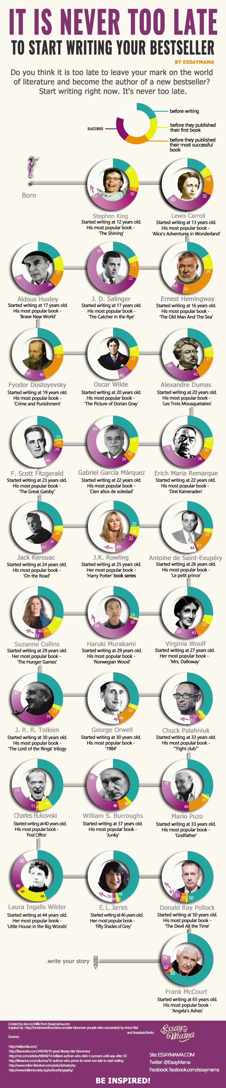 Writer age infographic