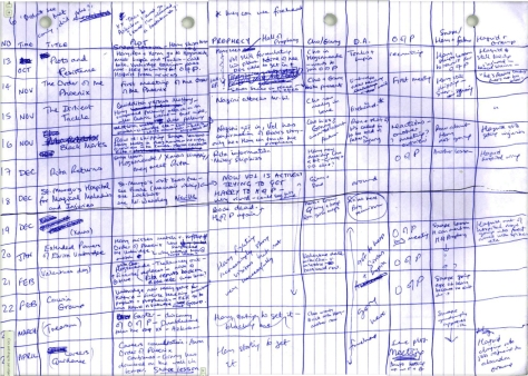 JK-Rowlings فينيكس، مؤامرة مخطط تفصيلي